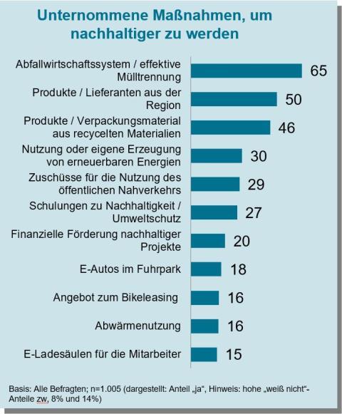 KMU 2021_Grafik_Umwetlschutz_Unternomme Maßnahmen