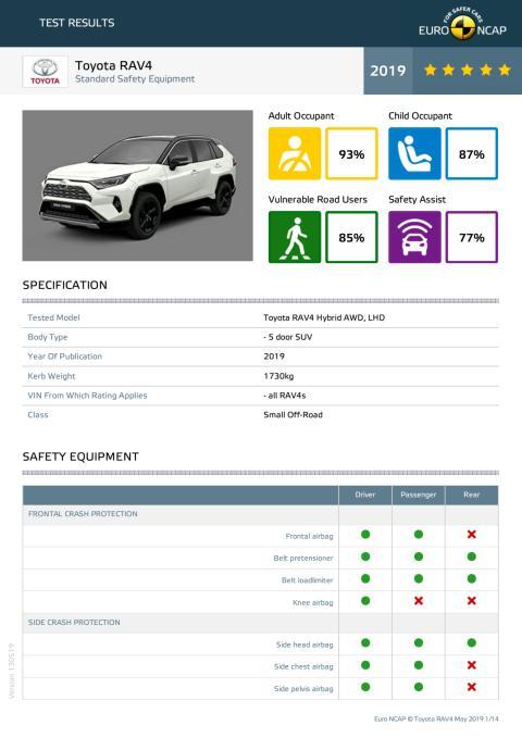 Toyota Rav4 Euro NCAP datasheet May 2019