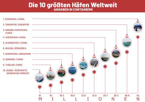 Top 10 größten Häfen Weltweit