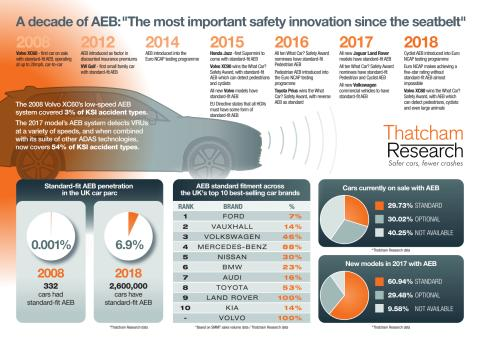 A decade of AEB timeline (infographic)