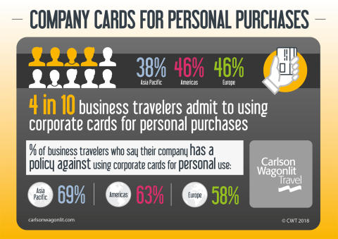 CWT Research: Four in Ten Business Travelers Use Company Cards for Personal Purchases