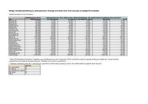 Bilaga 2 - Schablonberäkning av antal personer i Sverige och länen över 18 år som gör en budget för hushållet