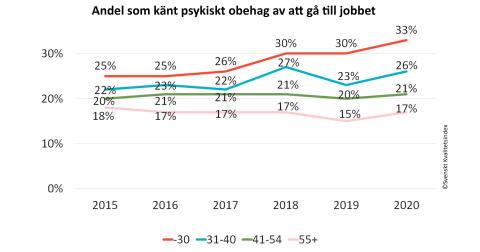 SKI 2020 -Andel som känt psykiskt obehag av att gå till jobbet.jpg