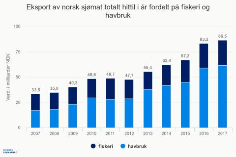 Utvikling i norsk sjømateksport 07-17