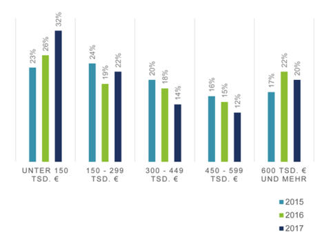 Apothekengründung 2017: Der Anteil der preiswerten Apotheken steigt.