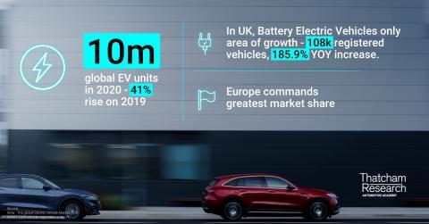 Global Units UK Growth.png