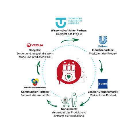 Hamburgs Wertstoff Innovative - Kreislaufgrafik mit Partnerlogos