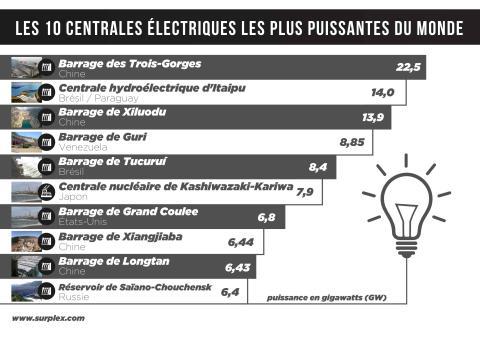 Les 10 centrales électriques les plus puissantes du monde