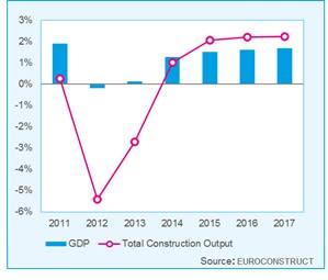 Den Europeiska byggbranschen kämpar på i motvinden