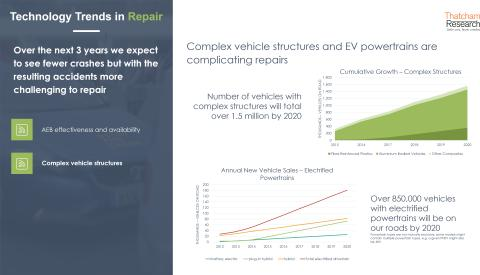 Technology trends in repair: complex vehicle structures