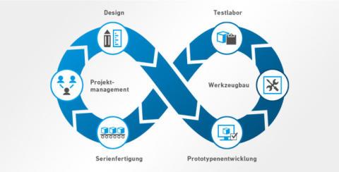 Projektmanagement: Standardisierter Prozess für individuelle Transportlösungen