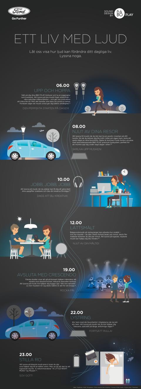 Ett liv med ljud - Infographic.