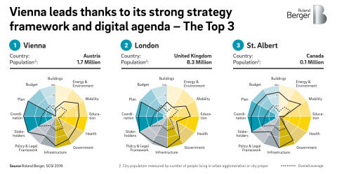 Vienna leads thanks to its strong strategy framework and digital agenda - The Top 3
