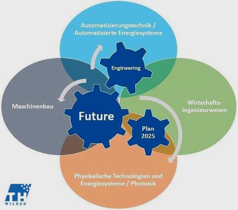 "Projekt ""Engineering Future Plan 2025"""