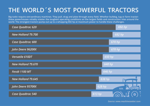Infographic Top 10 world´s most powerful tractors2