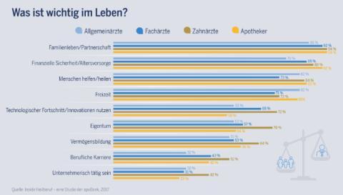 Neue Studie der apoBank: So wollen Heilberufler leben und arbeiten