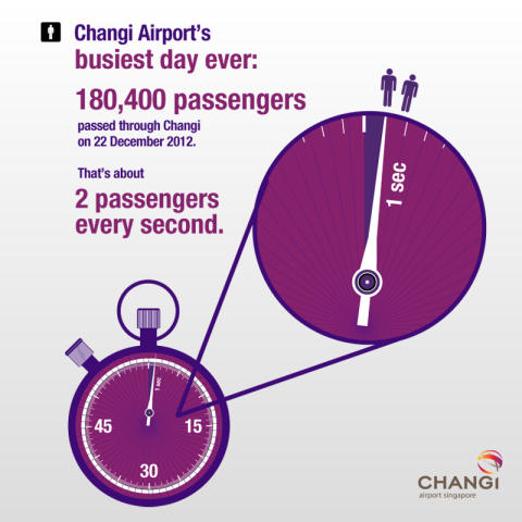 Busiest day in Changi Airport's history