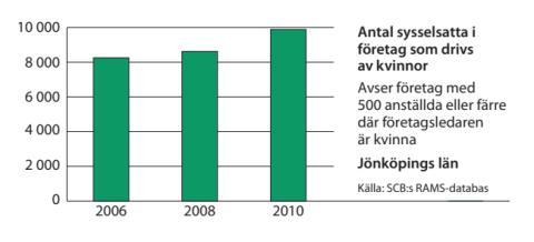 Jönköping sysselsättning