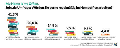 Jobs.de-Umfrage_Homeoffice_erwünscht
