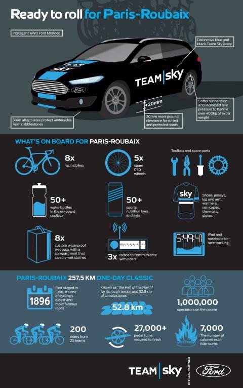 """Tøft testregime gjør Team Skys Ford Mondeo  følgebiler klar for sykkelløpet """"Helvete i Nord"""""""