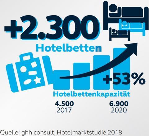 Hotelbettenkapazität in Kiel entwickelt sich stark nach oben