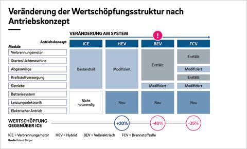 Roland Berger: Deutsche mittelständische Automobilzulieferer Bild 2