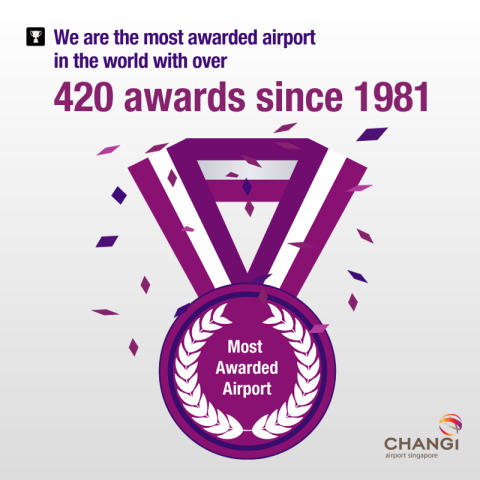 Total number of awards won since 1981
