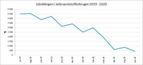 Stort fald i forbruget af jetbrændstof under nedlukningen
