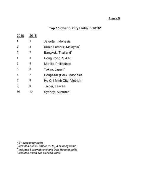Annex B - Top 10 Changi City Links in 2016