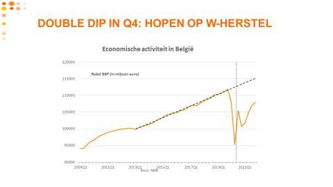 Voka verwacht opnieuw zware terugval BBP van 4,5% in vierde kwartaal