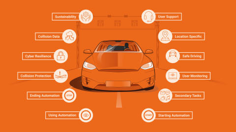 The 12 principles required for the safe introduction of Automated Driving Systems