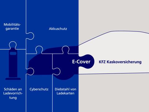 Porsche Shield E-Cover