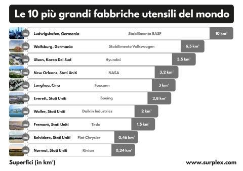 Le 10 più grandi fabbriche utensili del mondo IT
