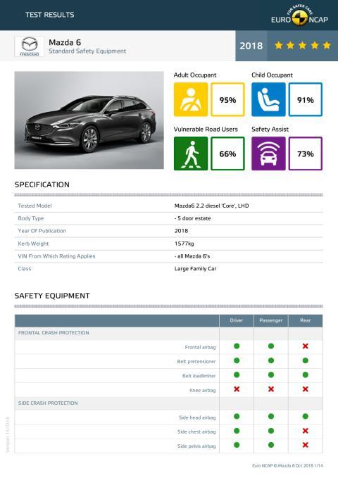 Mazda 6 - datasheet October 2018