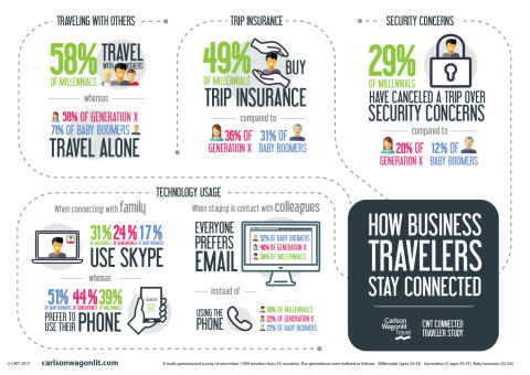 CWT Research: Millennials like to travel in groups – and are the most security-conscious