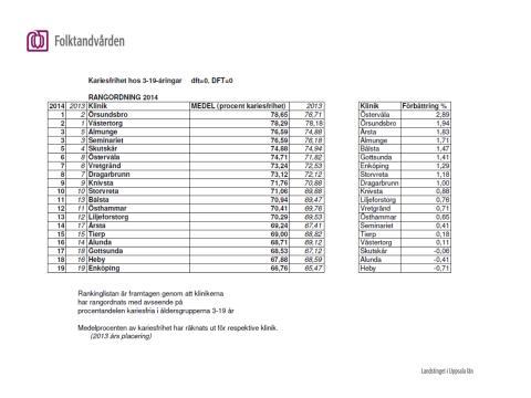 Andelen kariesfria 3-19-åringar per klinik