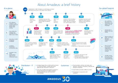Amadeus_History2016-1