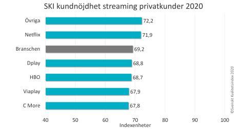 SKI streaming ranking 2020.png