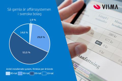 Tre av fyra svenska bolag arbetar i gamla och ineffektiva system