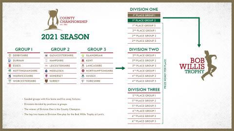 2021 County Championship progression chart