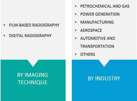 Industrial Radiography Equipment Market Know in Detail about the Analysis, Forecasts, and Overview and Market Development