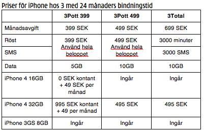 3 lanserar iPhone 4 i Sverige