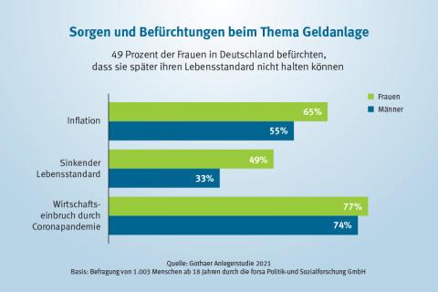 Gothaer Anlagestudie 2021: Sicherheit – ein zu wichtiges Anliegen der Frauen?