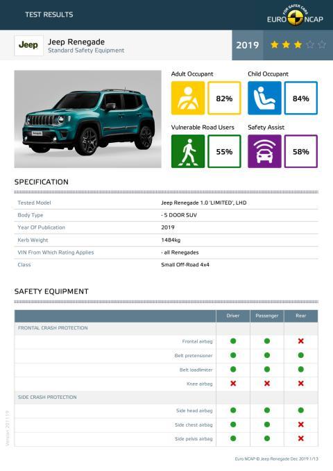 Jeep Renegade Euro NCAP datasheet December 2019