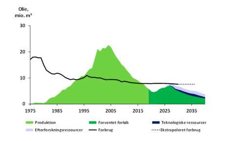 Lille nedskrivning af olie- og gasproduktionen i ny prognose