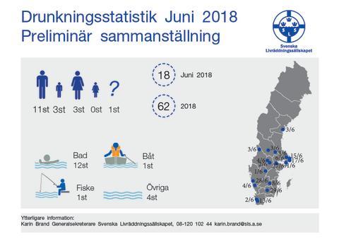 Svenska Livräddningssällskapets preliminära sammanställning av omkomna i drunkningsolyckor för juni 2018
