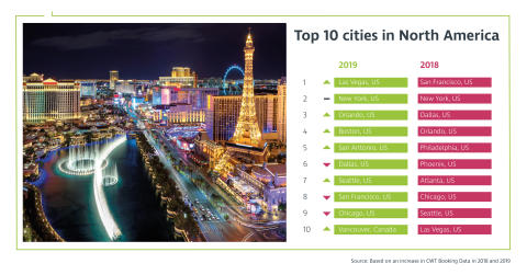CWT Meetings & Events research: Las Vegas tops ranking for North America corporate meetings and events in 2019