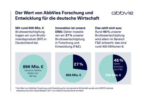 Infokarte: Der Wert von AbbVies Forschung und Entwicklung für die deutsche Wirtschaft