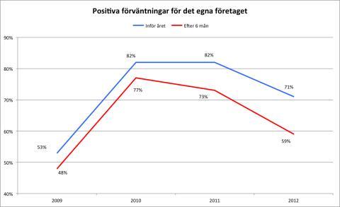 Småföretagarnas optimism minskar