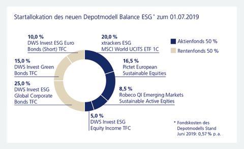 Startallokation des neuen Depotmodell Balance ESG